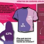 Infografia moda Cataluna